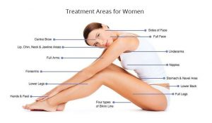 Treatment Areas for Women
